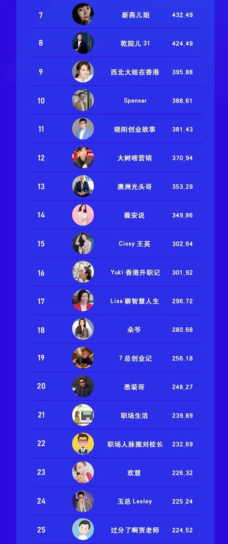 视频号泛职场自媒体TOP50榜 站长论坛 第2张