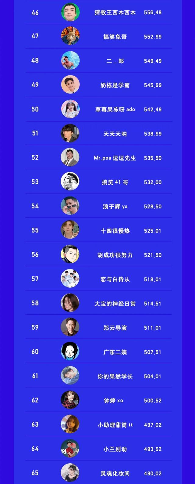 视频号搞笑类博主TOP100 站长论坛 第4张