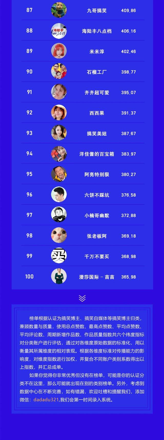 视频号搞笑类博主TOP100 站长论坛 第6张