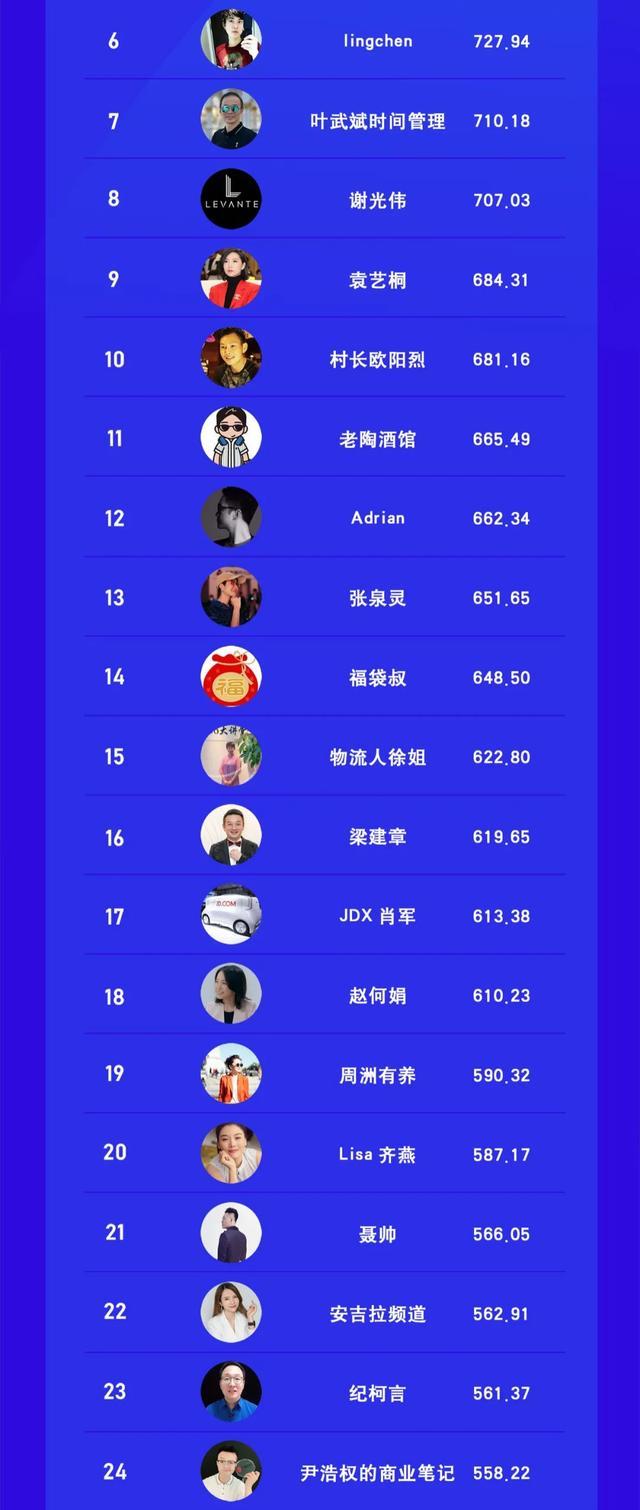 视频号创始人CEO创投高管TOP100榜 站长论坛 第2张