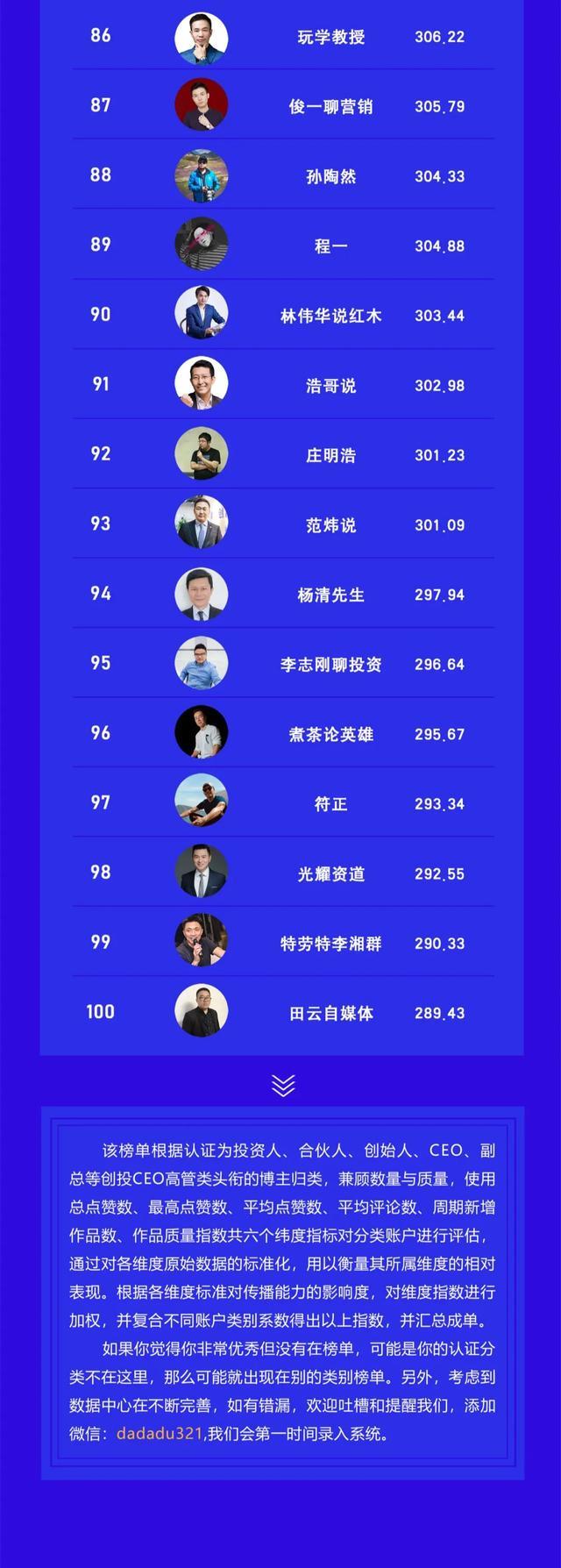 视频号创始人CEO创投高管TOP100榜 站长论坛 第6张