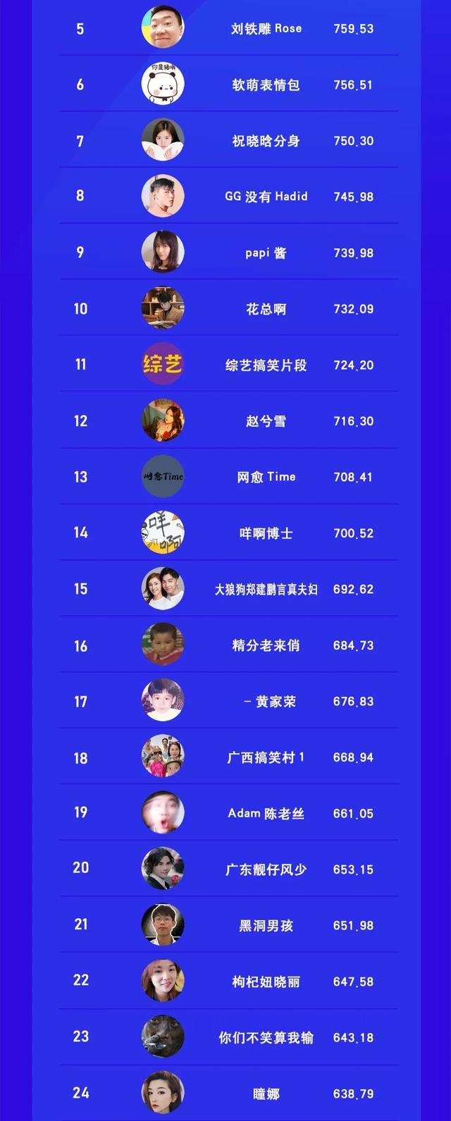 视频号搞笑类博主TOP100 站长论坛 第2张
