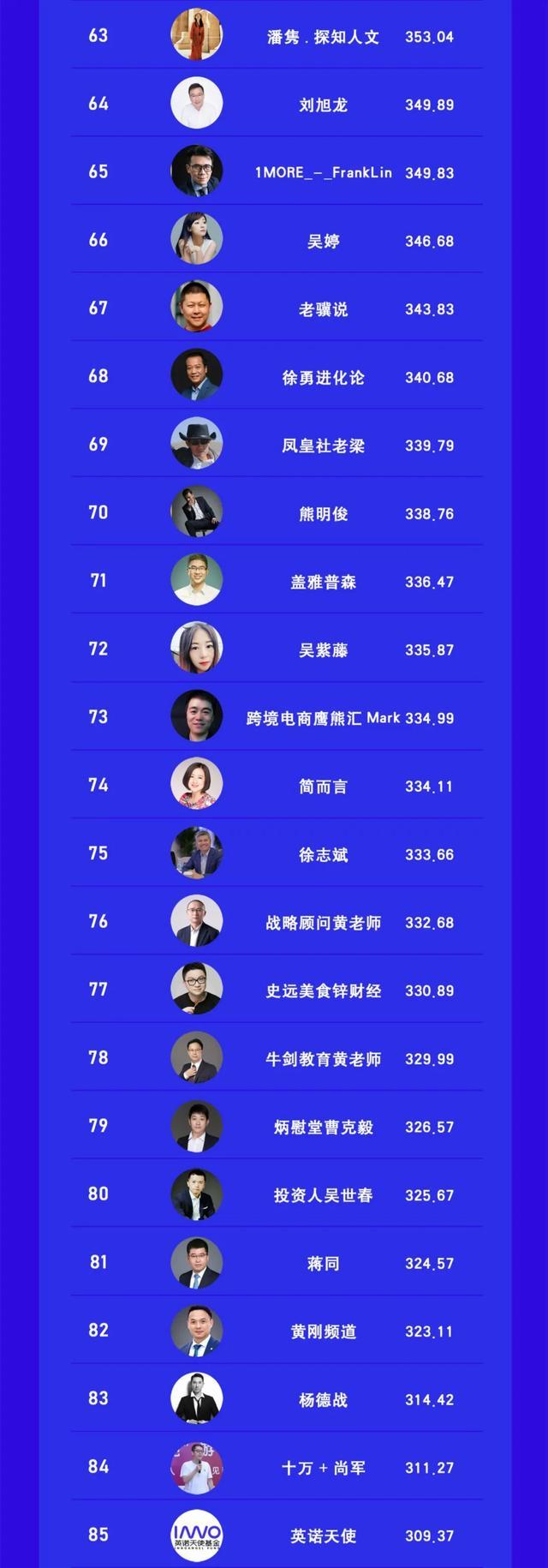 视频号创始人CEO创投高管TOP100榜 站长论坛 第5张