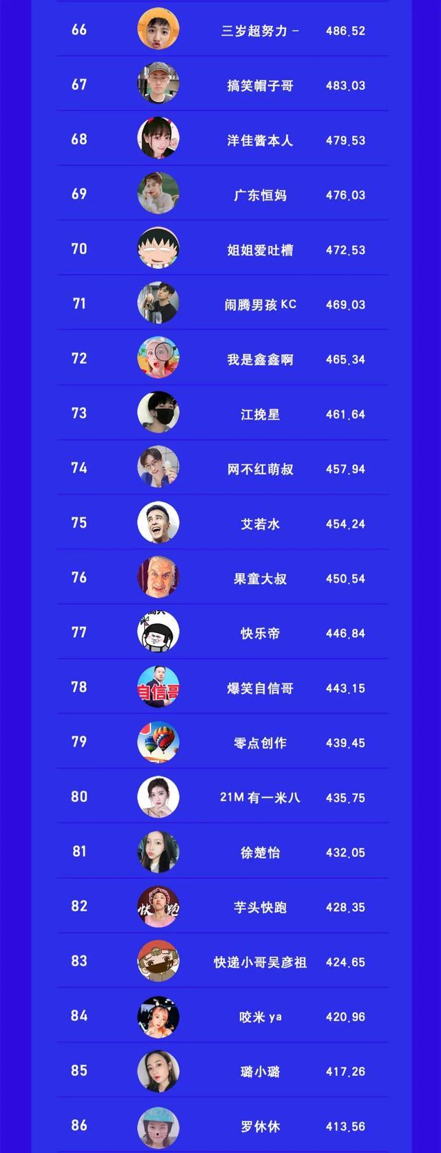 视频号搞笑类博主TOP100 站长论坛 第5张